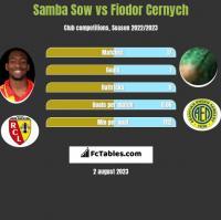 Samba Sow vs Fiodor Cernych h2h player stats