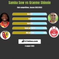 Samba Sow vs Graeme Shinnie h2h player stats