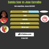 Samba Sow vs Joao Carvalho h2h player stats