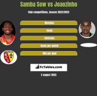 Samba Sow vs Joaozinho h2h player stats