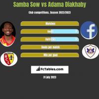 Samba Sow vs Adama Diakhaby h2h player stats
