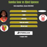 Samba Sow vs Djed Spence h2h player stats