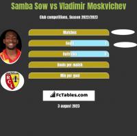 Samba Sow vs Vladimir Moskvichev h2h player stats