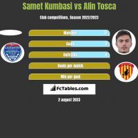 Samet Kumbasi vs Alin Tosca h2h player stats