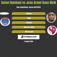 Samet Kumbasi vs Jean-Armel Kana-Biyik h2h player stats