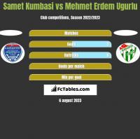 Samet Kumbasi vs Mehmet Erdem Ugurlu h2h player stats
