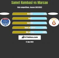 Samet Kumbasi vs Marcao h2h player stats