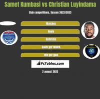 Samet Kumbasi vs Christian Luyindama h2h player stats