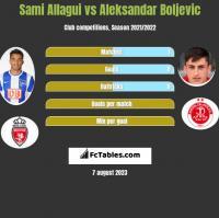 Sami Allagui vs Aleksandar Boljevic h2h player stats