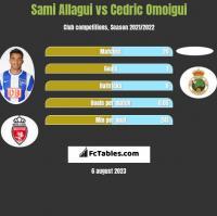 Sami Allagui vs Cedric Omoigui h2h player stats