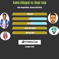 Sami Allagui vs Duje Cop h2h player stats