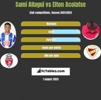 Sami Allagui vs Elton Acolatse h2h player stats
