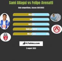 Sami Allagui vs Felipe Avenatti h2h player stats