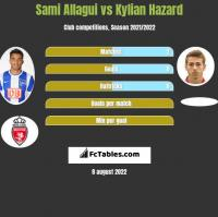 Sami Allagui vs Kylian Hazard h2h player stats
