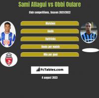Sami Allagui vs Obbi Oulare h2h player stats