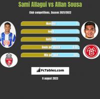 Sami Allagui vs Allan Sousa h2h player stats