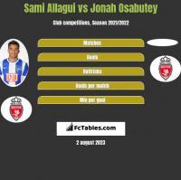 Sami Allagui vs Jonah Osabutey h2h player stats