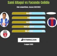 Sami Allagui vs Facundo Colidio h2h player stats