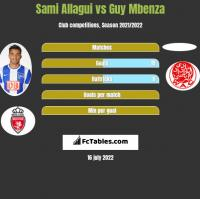 Sami Allagui vs Guy Mbenza h2h player stats