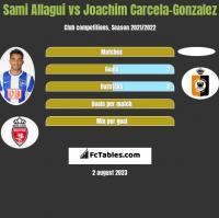 Sami Allagui vs Joachim Carcela-Gonzalez h2h player stats