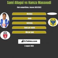 Sami Allagui vs Hamza Massoudi h2h player stats