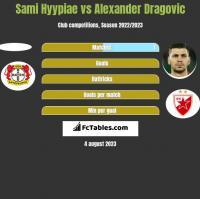 Sami Hyypiae vs Alexander Dragović h2h player stats