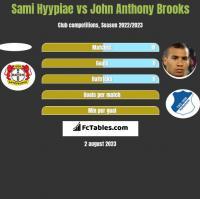 Sami Hyypiae vs John Anthony Brooks h2h player stats