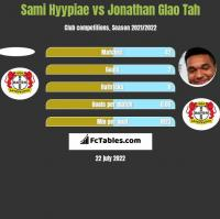 Sami Hyypiae vs Jonathan Glao Tah h2h player stats