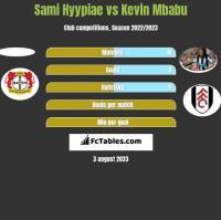 Sami Hyypiae vs Kevin Mbabu h2h player stats