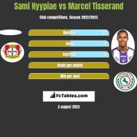 Sami Hyypiae vs Marcel Tisserand h2h player stats