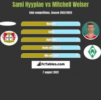 Sami Hyypiae vs Mitchell Weiser h2h player stats