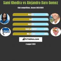 Sami Khedira vs Alejandro Daro Gomez h2h player stats