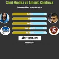Sami Khedira vs Antonio Candreva h2h player stats