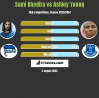 Sami Khedira vs Ashley Young h2h player stats