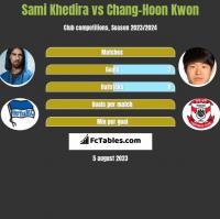 Sami Khedira vs Chang-Hoon Kwon h2h player stats