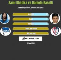 Sami Khedira vs Daniele Baselli h2h player stats