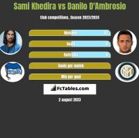 Sami Khedira vs Danilo D'Ambrosio h2h player stats