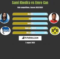 Sami Khedira vs Emre Can h2h player stats