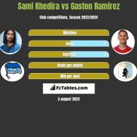 Sami Khedira vs Gaston Ramirez h2h player stats