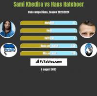 Sami Khedira vs Hans Hateboer h2h player stats