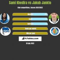 Sami Khedira vs Jakub Jankto h2h player stats