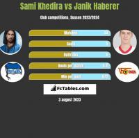 Sami Khedira vs Janik Haberer h2h player stats