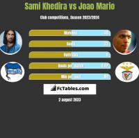 Sami Khedira vs Joao Mario h2h player stats