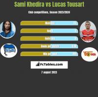 Sami Khedira vs Lucas Tousart h2h player stats