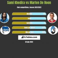 Sami Khedira vs Marten De Roon h2h player stats