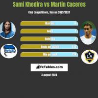 Sami Khedira vs Martin Caceres h2h player stats