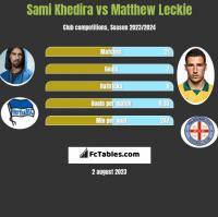 Sami Khedira vs Matthew Leckie h2h player stats