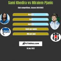 Sami Khedira vs Miralem Pjanic h2h player stats