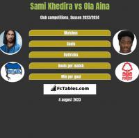 Sami Khedira vs Ola Aina h2h player stats