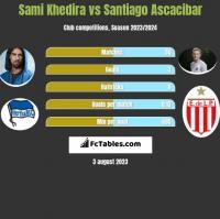 Sami Khedira vs Santiago Ascacibar h2h player stats